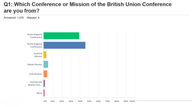 British Union Conference Member Survey: Views about Online Church during the COVID-19 Pandemic Church Closures :: Adventist Church in UK and Ireland